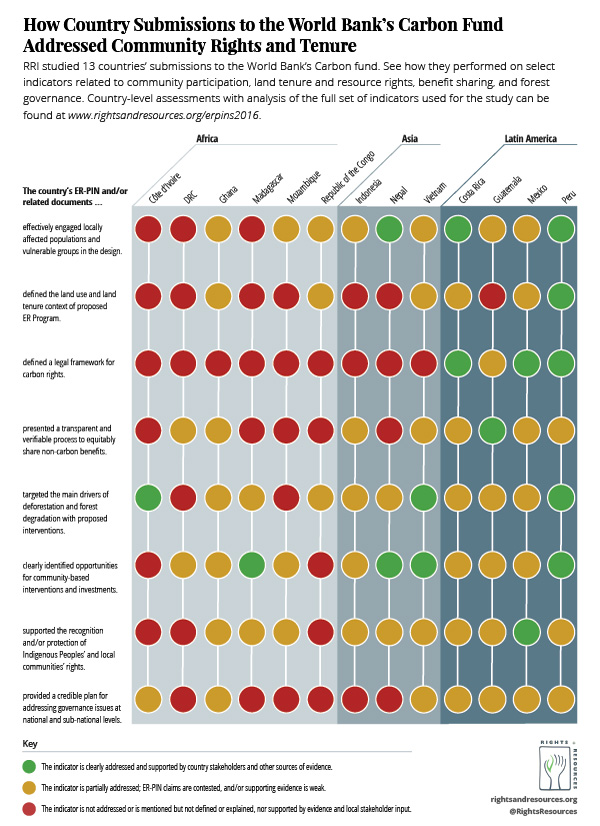 How Country Submissions to the World Bank's Carbon Fund Addressed Community Rights and Tenure | Country Chart Graphic