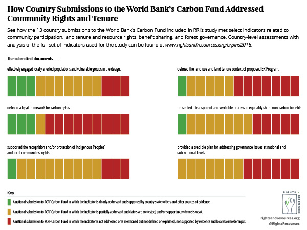 How Country Submissions to the World Bank's Carbon Fund Addressed Community Rights and Tenure | Indicators Graphic