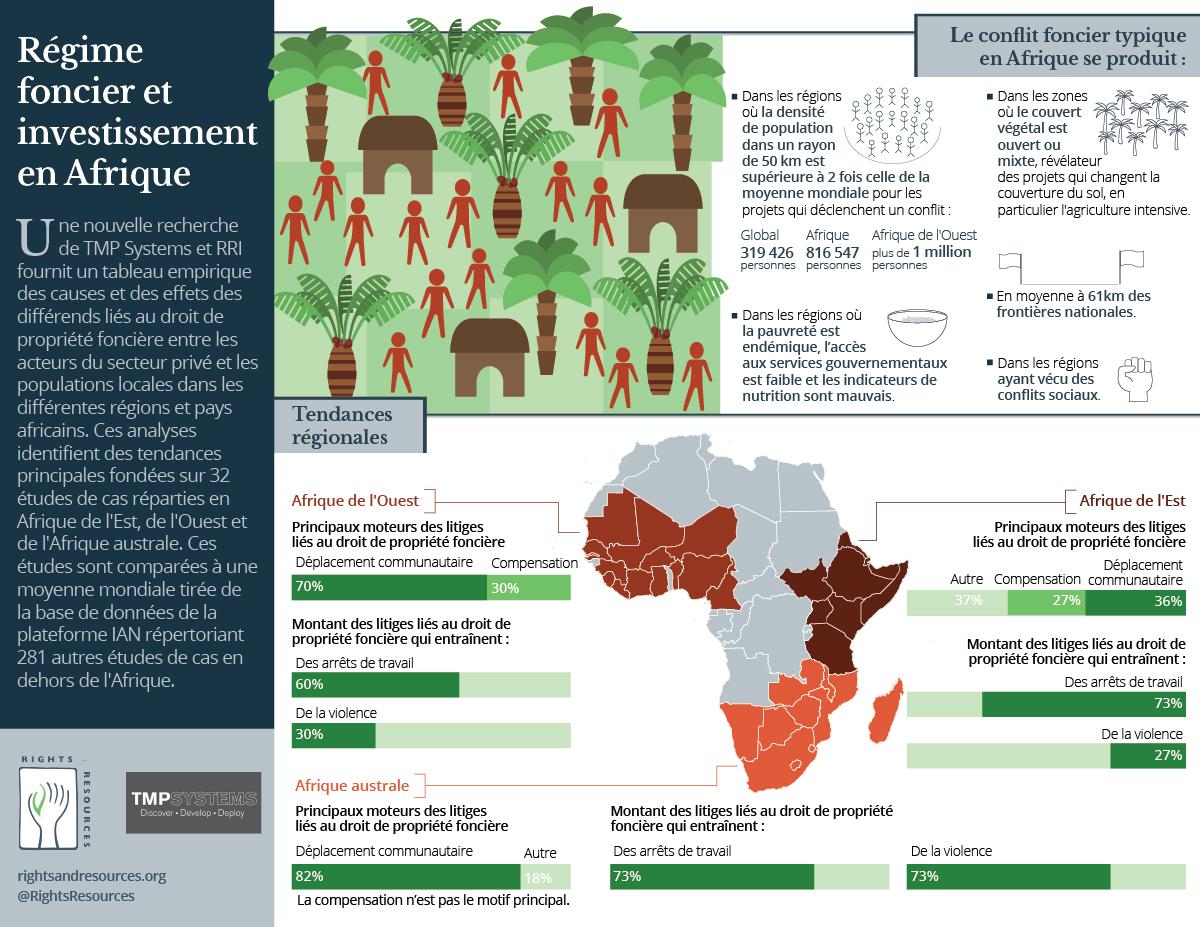 Infographie | Tenure foncière et investissements en Afrique | RRI & TMP Systems | janvier 2017
