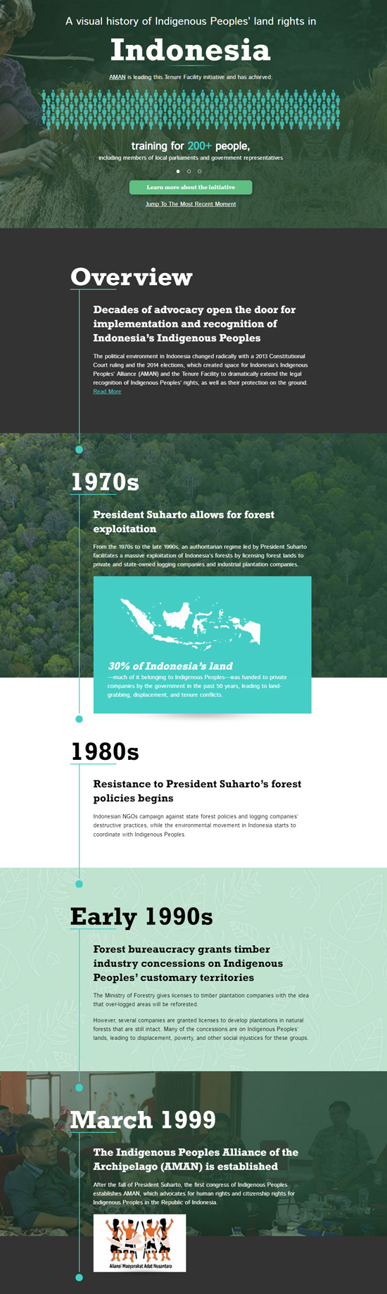 The Tenure Facility | History of Indigenous Peoples Land Rights in Indonesia Timeline