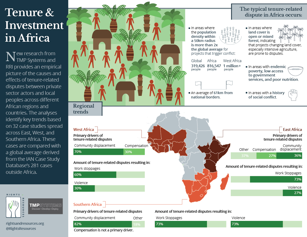 Graphic | Tenure and investment in Africa | RRI & TMP Systems | January 2017